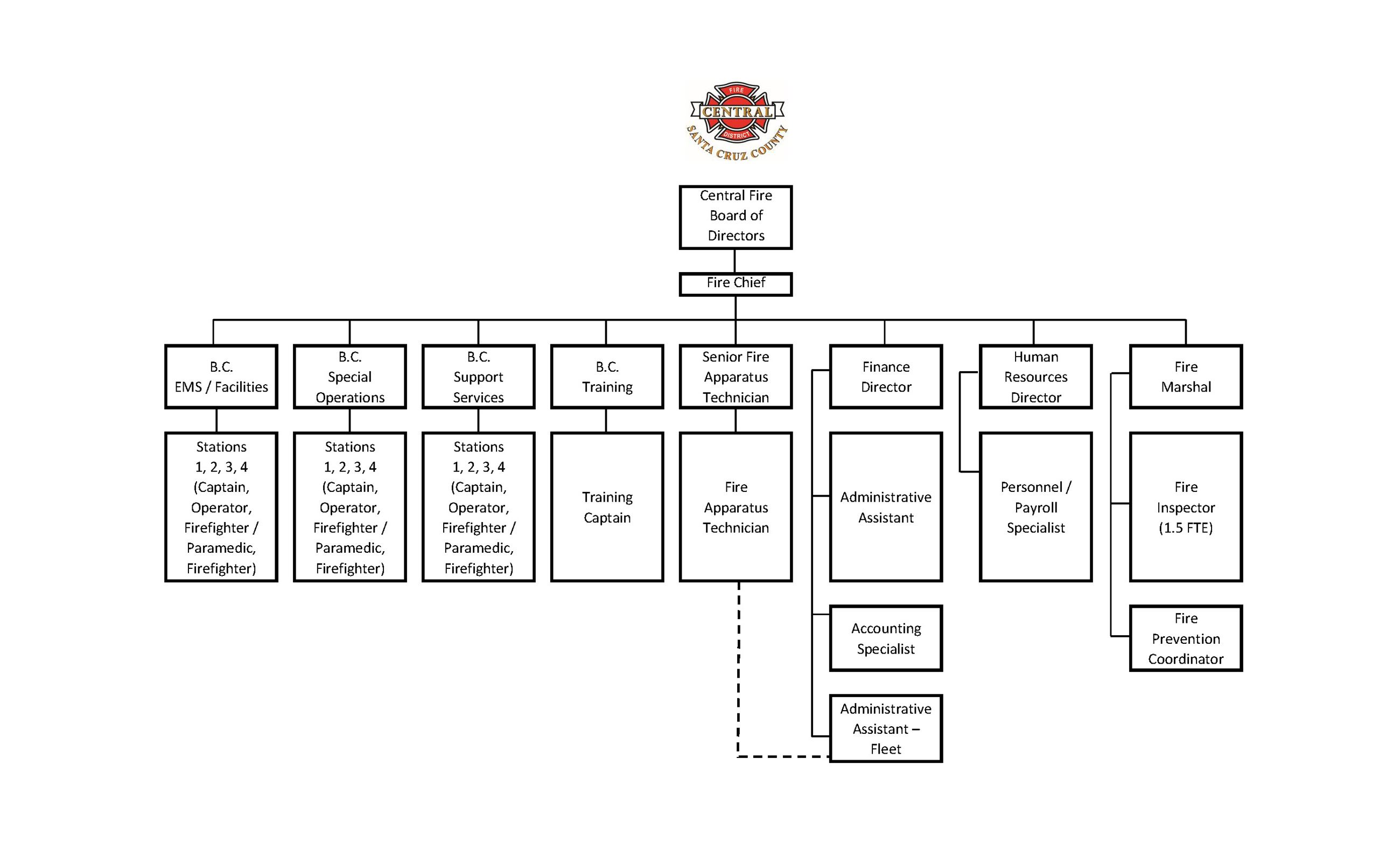 Organizational Chart - revised 10-25-18
