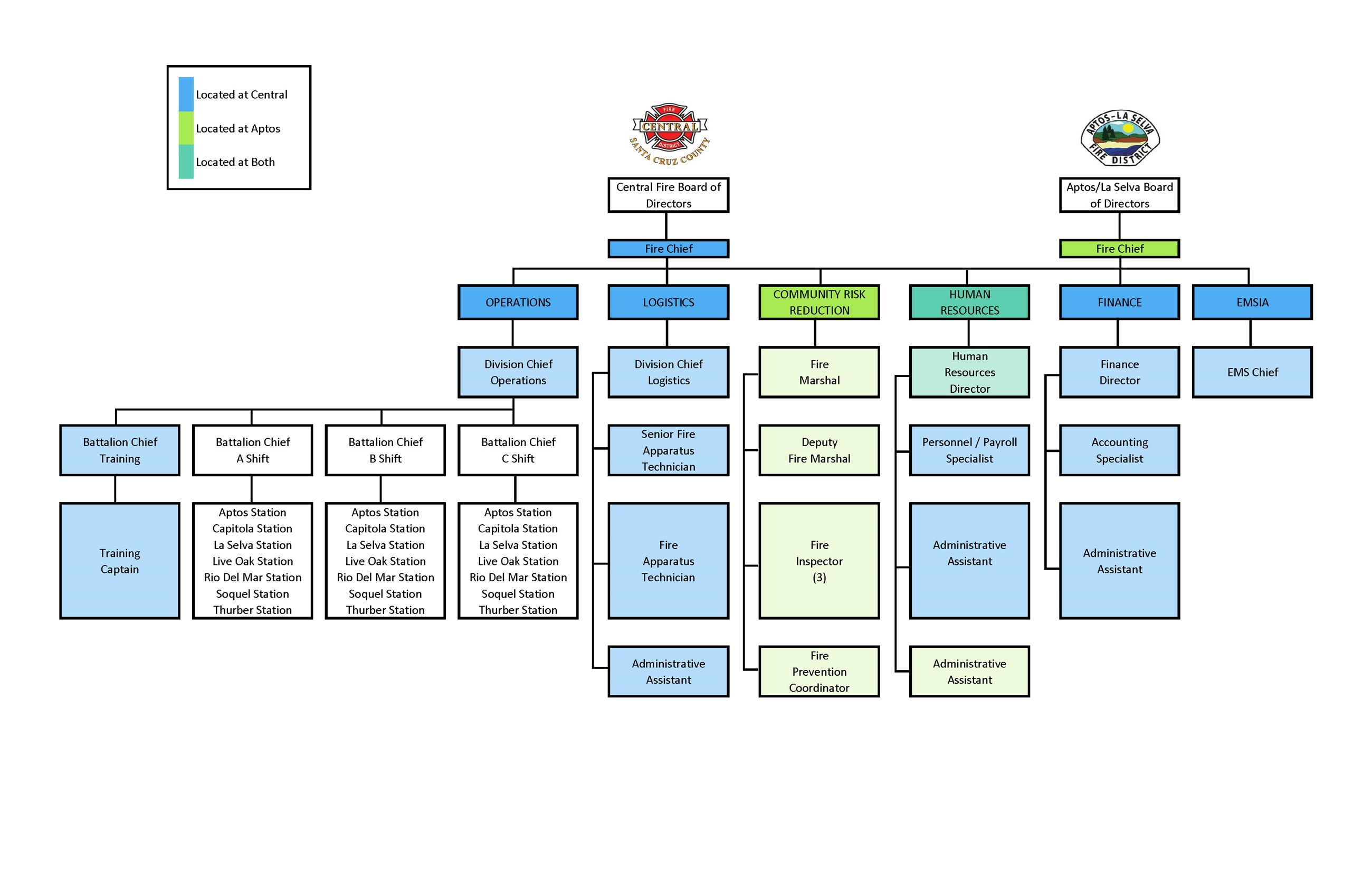 Org Chart - Revised 03 29 19